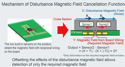 Mechanism of Disturbance Magnetic Field Cancellation Function