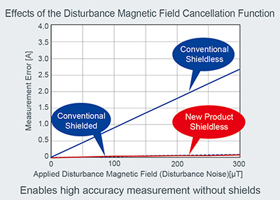Effects of the Disturbance Magnetic Field Cancellation Function