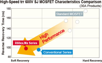 High-Speed trr 600V SJ MOSFET Characteristics Comparison