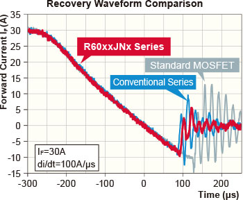 Recovery Waveform Comparison