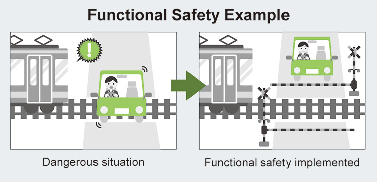 Functional Safety Example