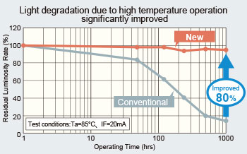 Light degradation due to high temperature operation significantly improved