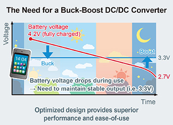 The Need for a Buck-Boost DC/DC Converter