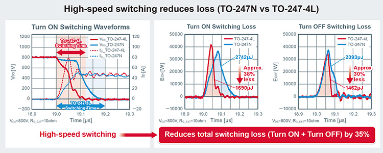 High-speed switching reduces loss (TO-247N vs TO-247-4L)