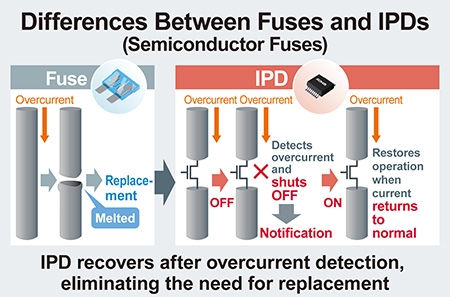 Differences Between Fuses and IPDs (Semiconductor Fuses)