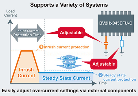 Supports a Variety of Systems