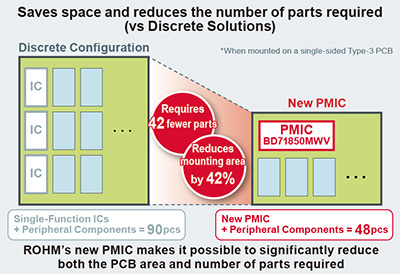 Saves space and reduces the number of parts required (vs Discrete Solutions)