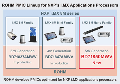 ROHM PMIC Lineup for NXP's i.MX Applications Processors'