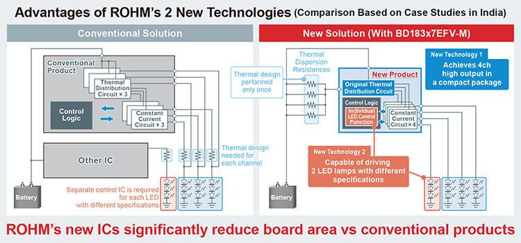 Advantages of ROHM's 2 New Technologies'