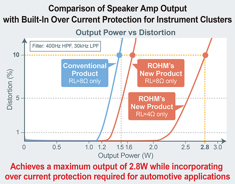 Comparison of Speaker Amp Output with Built-In Over Current Protection for Instrument Clusters