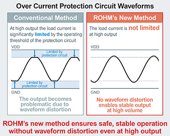 Over Current Protection Circuit Waveforms