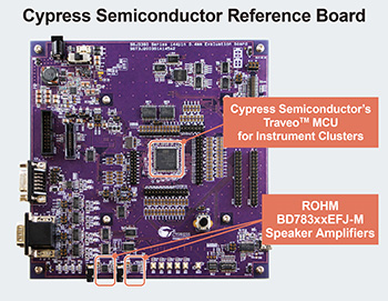 Cypress Semiconductor Reference Board