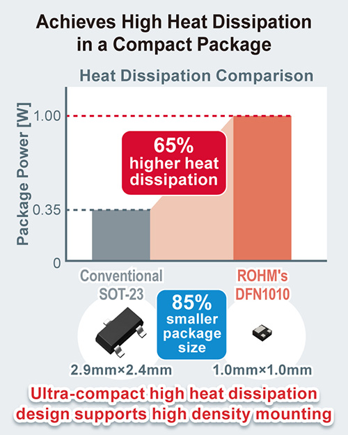 Achieves High Heat Dissipation in a Compact Pacakge