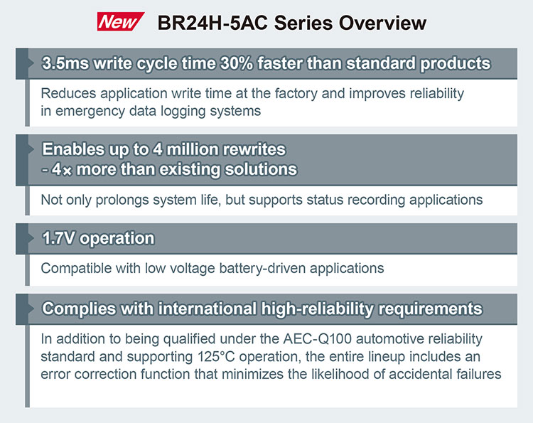BR24H-5AC Series Overview