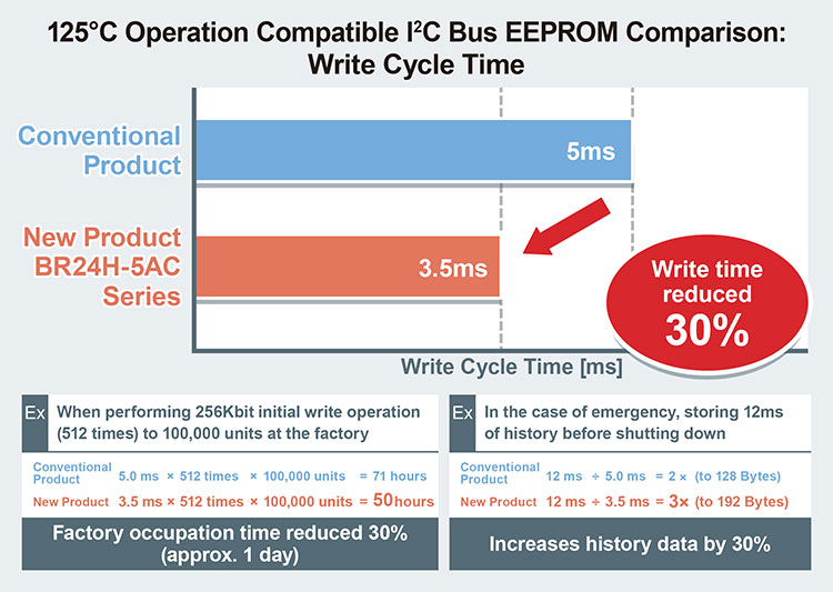 125ºC Operation Compatible I<sup>2</sup>C Bus EEPROM Comparison: Write Cycle Time