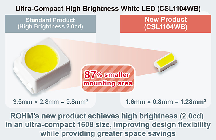 Ultra-Compact High Brightness White LED (CSL1104WB)