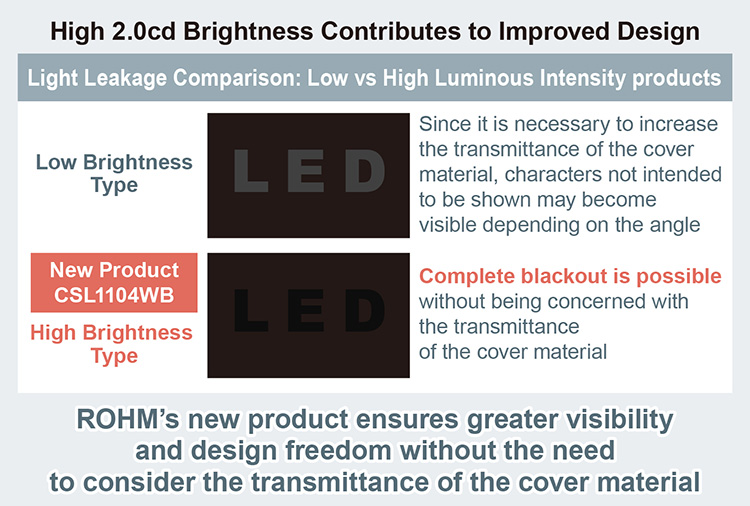 High 2.0cd Brightness Contributes to Improved Design