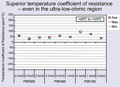 Superior temperature coefficient of resistance - even in the ultra-low-ohmic region
