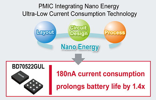PMIC Integrating Nano Energy Ultra-Low Current Consumption Technology