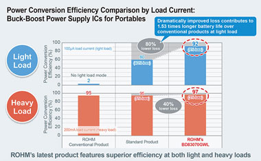 Power Conversion Efficiency Comparison by Load Current: Buck-Boost Power Supply ICs for Portables