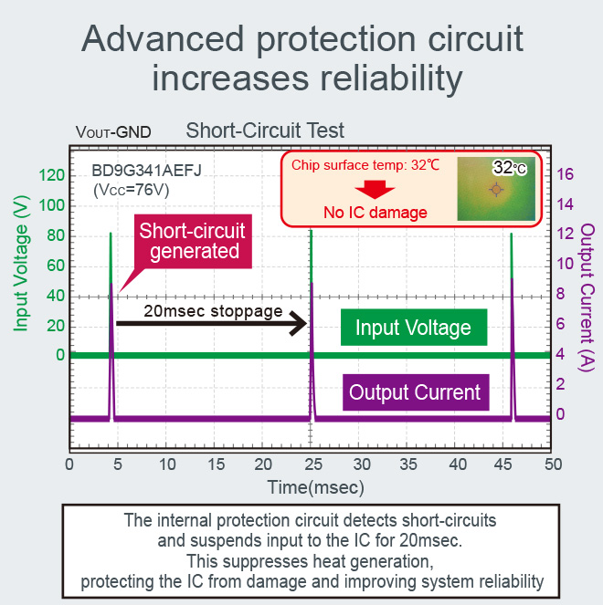 Proprietary protection circuit increases reliability
