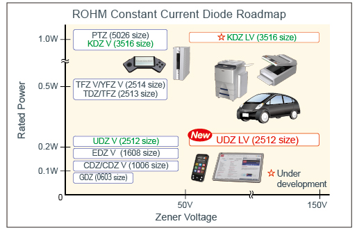 ROHM Constant Current Diode Roadmap