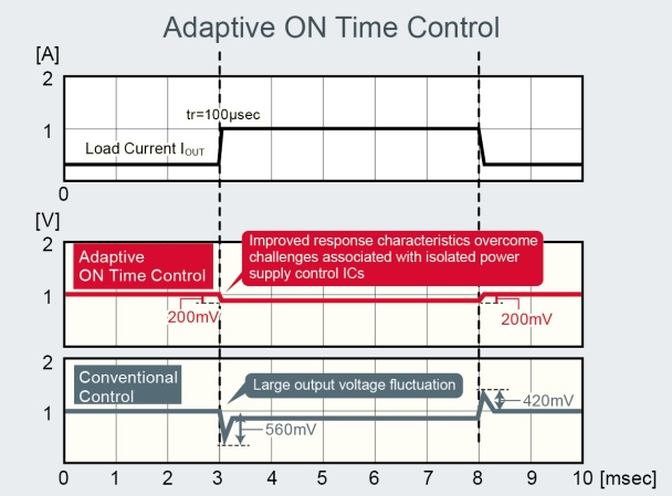 Adaptive ON Time Control