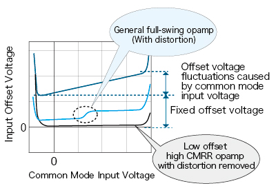 Fig4 : Common mode voltage and offset fluctuations