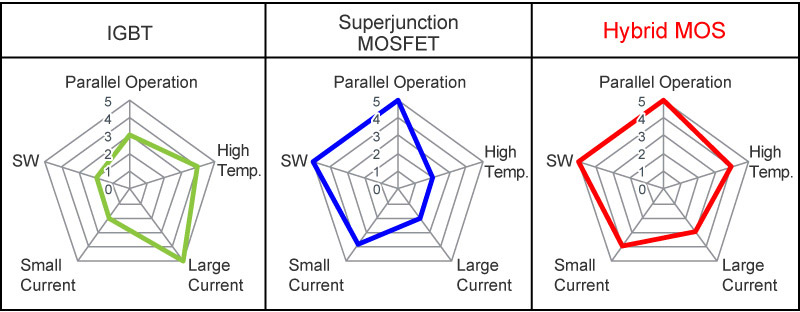 Superior performance characteristics vs. superjunction MOSFETs and IGBTs