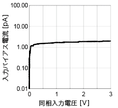 Fig. 3 : Example of Common Mode Input Voltage vs. Input Bias Current Characteristics for a Full-Swing CMOS Opamp