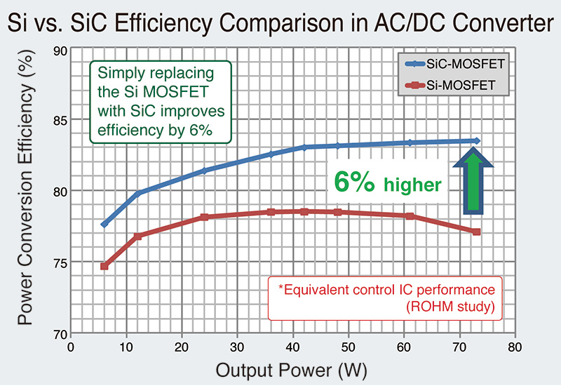 SiC MOSFET Advantages