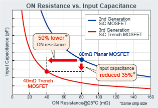 ON Resistance vs. Input Capacitance