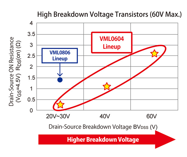 High Breakdown Voltage Transistors