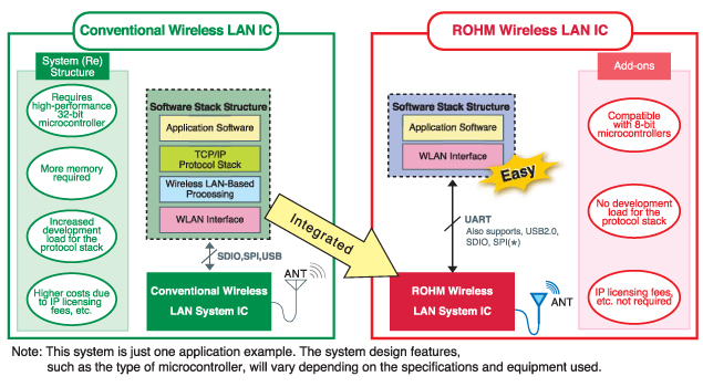 Wireless LAN Configuration Example