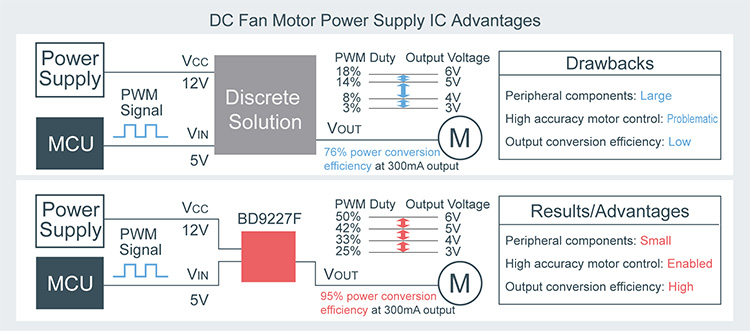 DC Fan Motor Power Supply IC Advantages