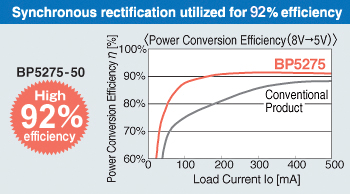 Synchronous rectification utilized for 93% efficiency
