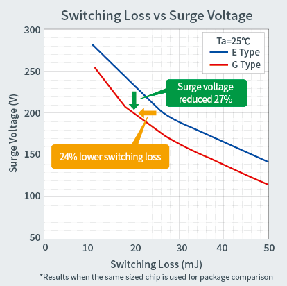 Switching Loss vs Surge Voltage