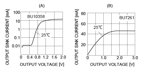 Fig. 2 : [FAQ] The output voltage is higher than the design value despite using a standard component.