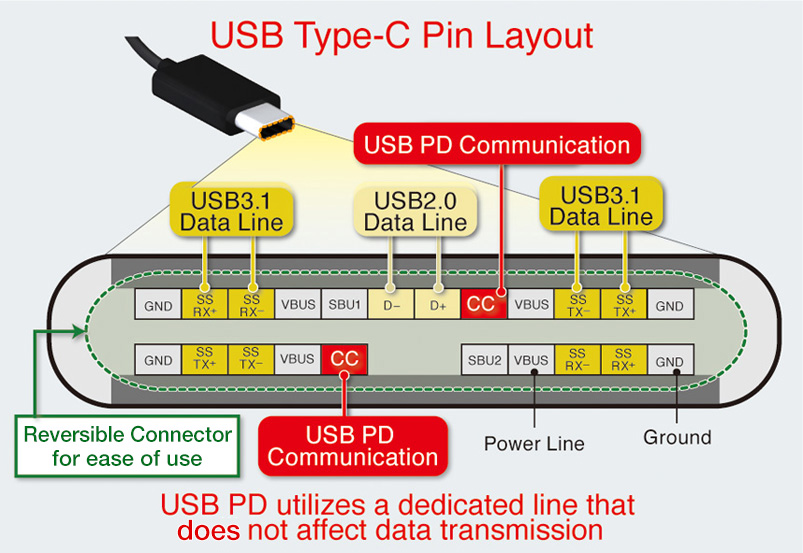 USB Type-C Pin Layout