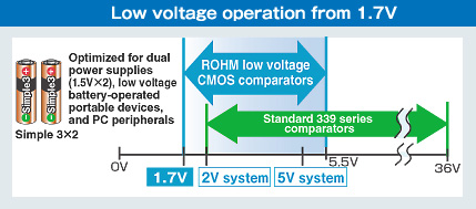 Low voltage operation from 1.7V