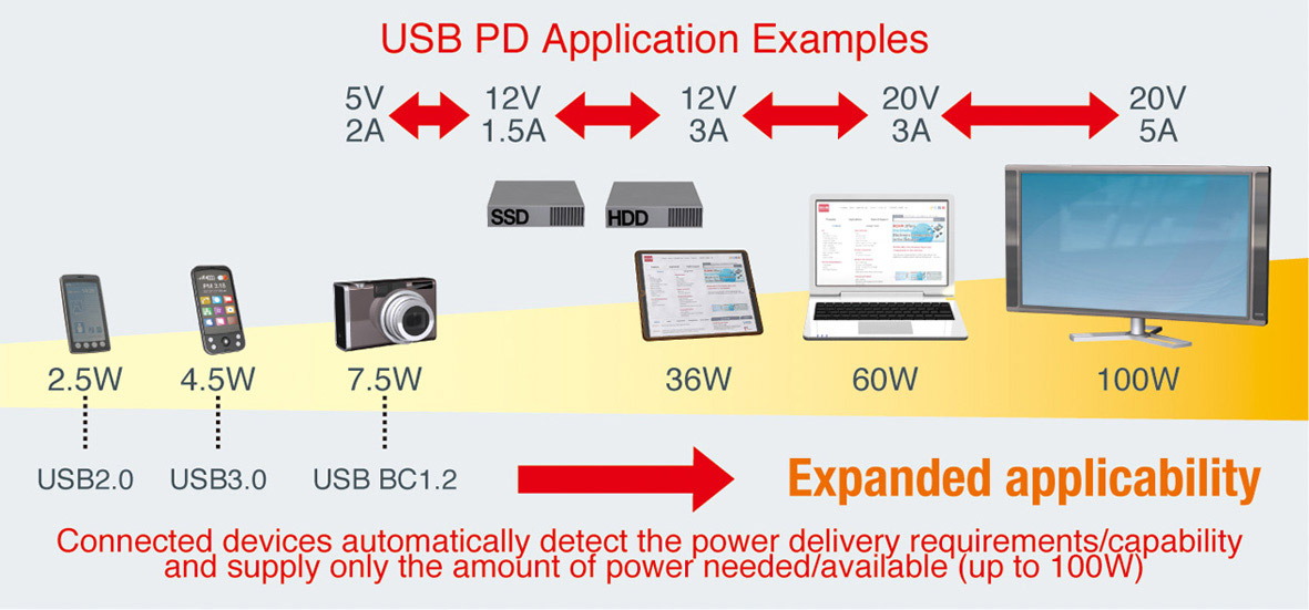 USB PD Application Examples