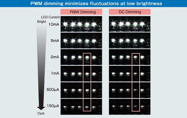 PWM dimming minimizes fluctuations at low brightness