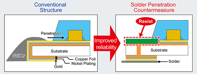 Solder Penetration Countermeasure