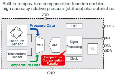 Internal temperature correction function provides high accuracy relative pressure (altitude) characteristics from low to high temperatures