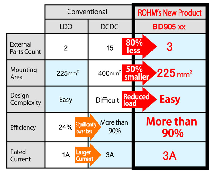 Rohm's New Product BD905xx