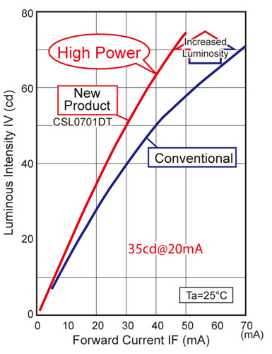 High output capability contributes to lower power consumption