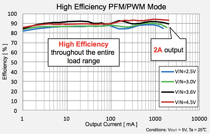 High Efficiency PFM/PWM mode