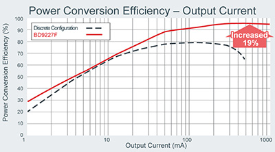 Power Conversion Efficiency-Output Current