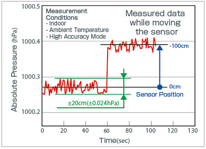 Data results transmitted by the pressure sensor IC