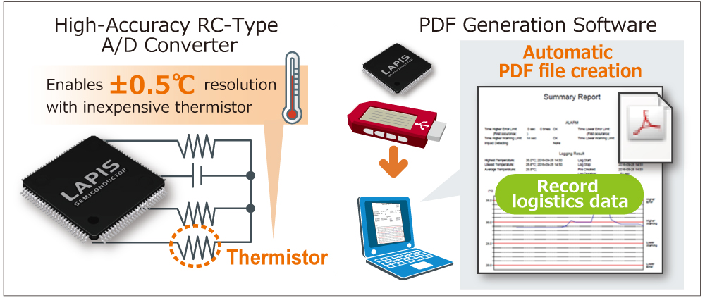 High-Accuracy RC-Type A/D Converter, PDF Generation Software